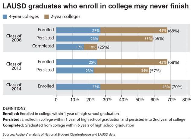 LAUSD chart graduates_